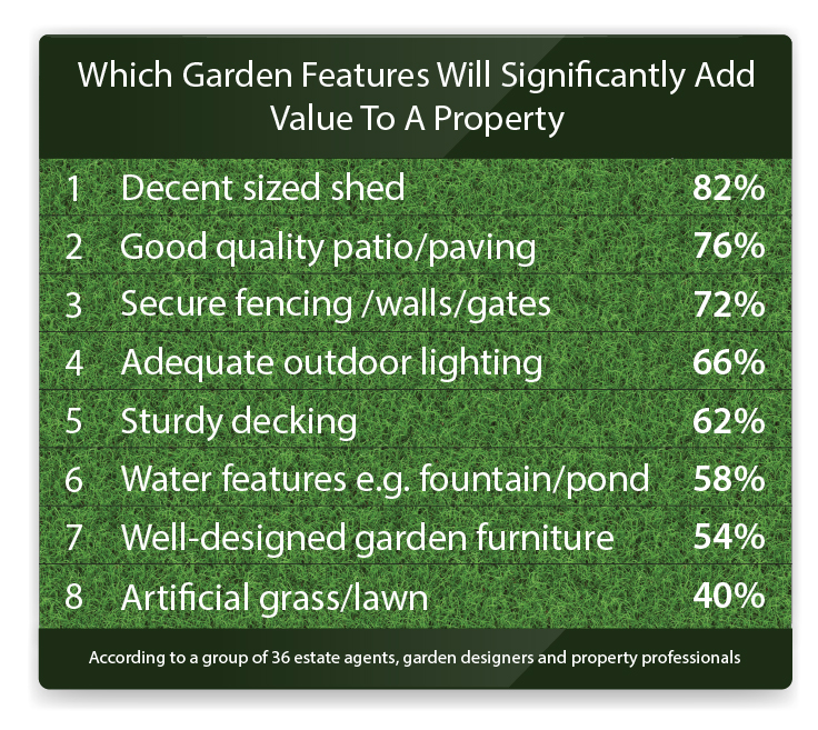 garden property value infographic